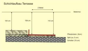 unterbau für die terrasse | gefälle im split herstellen, Garten ideen